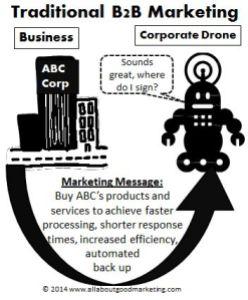 B2B buyers drones