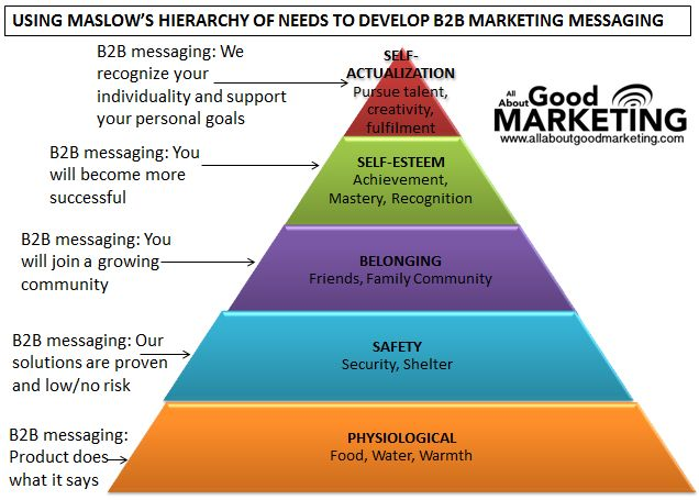development of marketing mix theory Marketing and strategy models and concepts presents above 30 concepts and models in marketing management as well as marketing strategy for marketers.