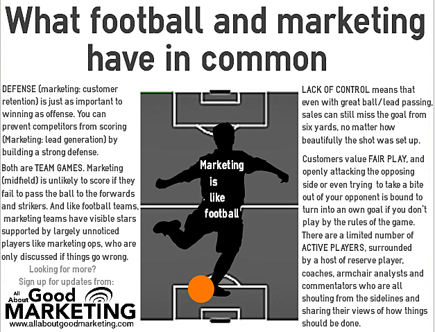 Marketing is like football