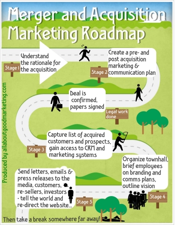 Merger and Acquisition Marketing Roadmap
