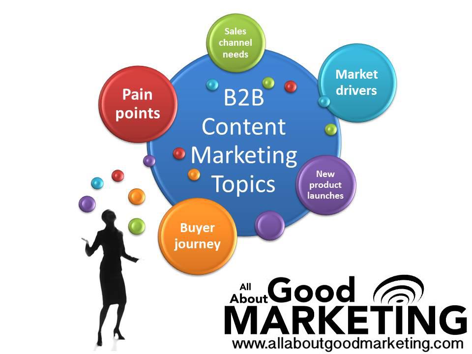 B2B Content Marketing Topics