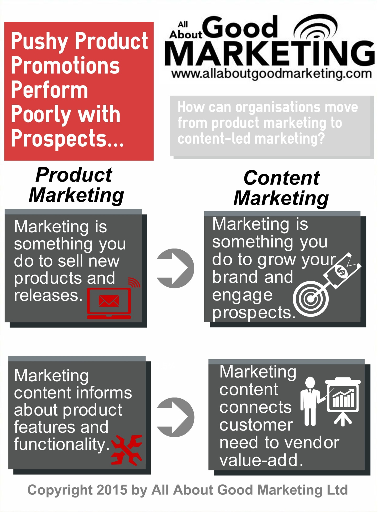 From Product Marketing to Content Marketing